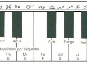 Cual es el estilo de música ideal para tu signo del zodiaco